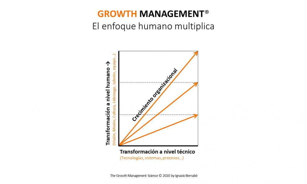 Growth Management® El enfoque humano multiplica