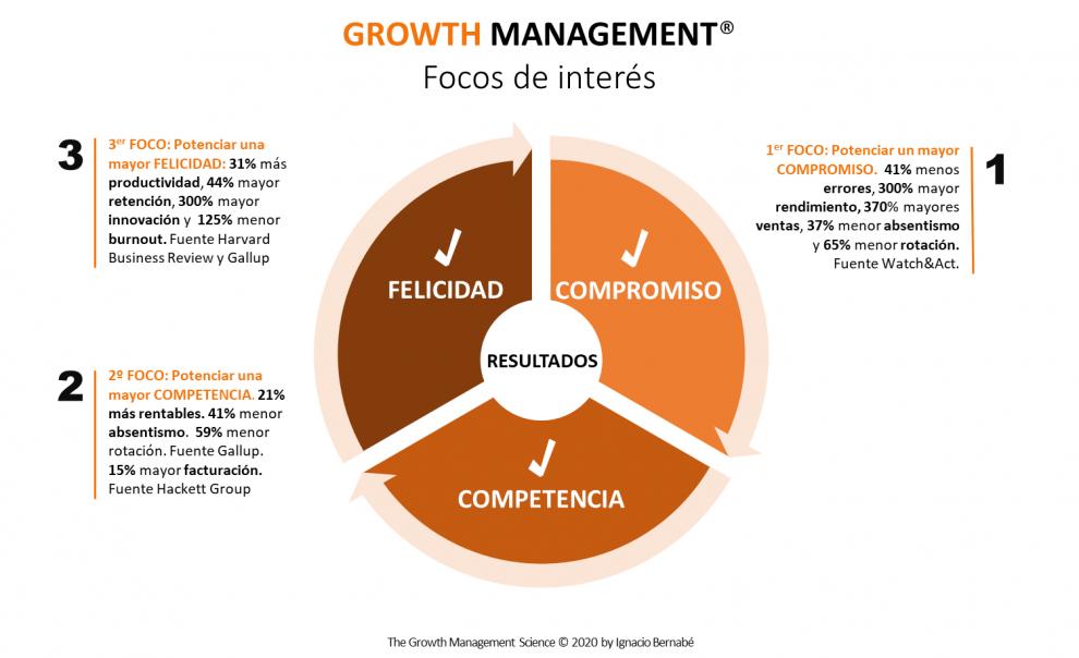 Growth Management® - Focos de interés