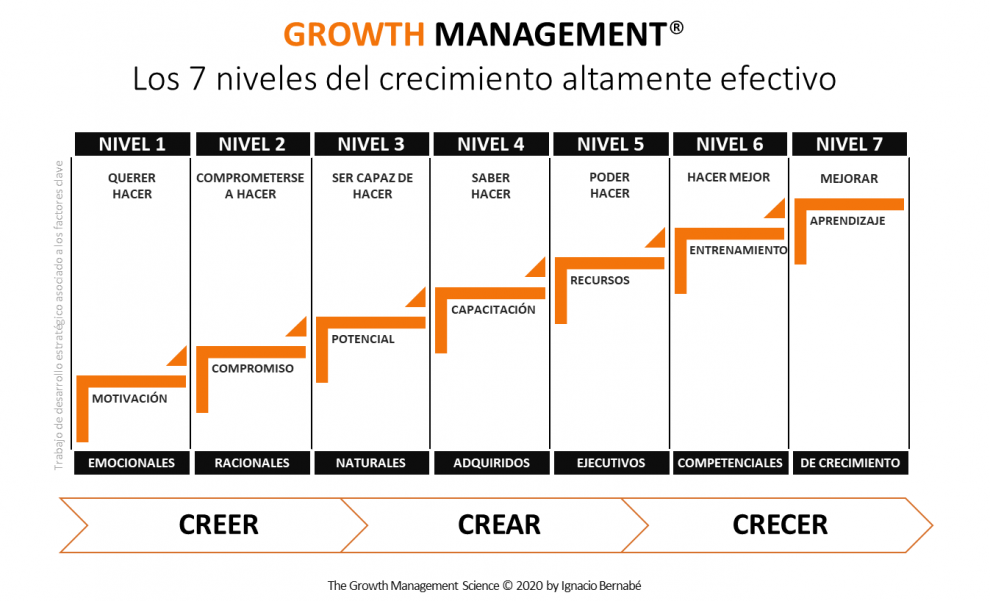 Growth Management® Los 7 niveles del crecimiento altamente efectivo
