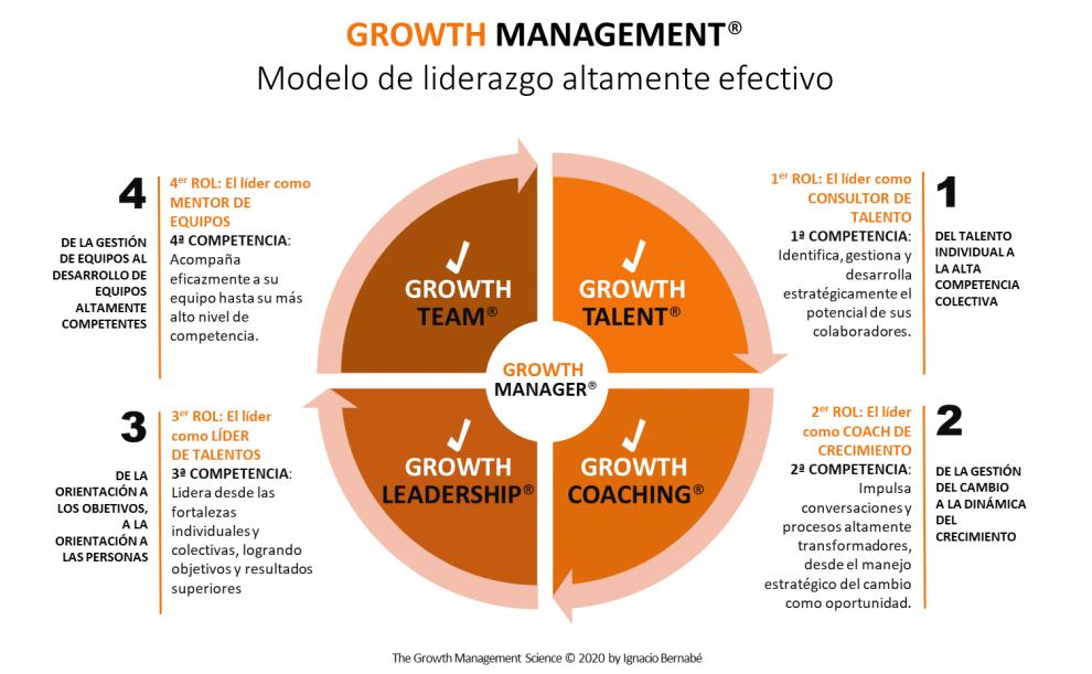 Growth Management® Modelo de liderazgo altamente efectivo