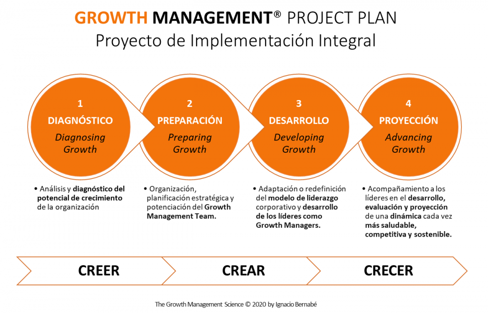 Growth Management® Project Plan