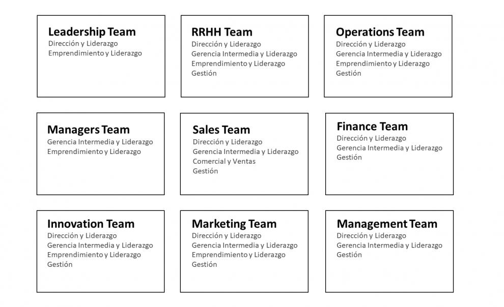 Growth Talent® - 5 Talentos dominantes en los equipos tipo